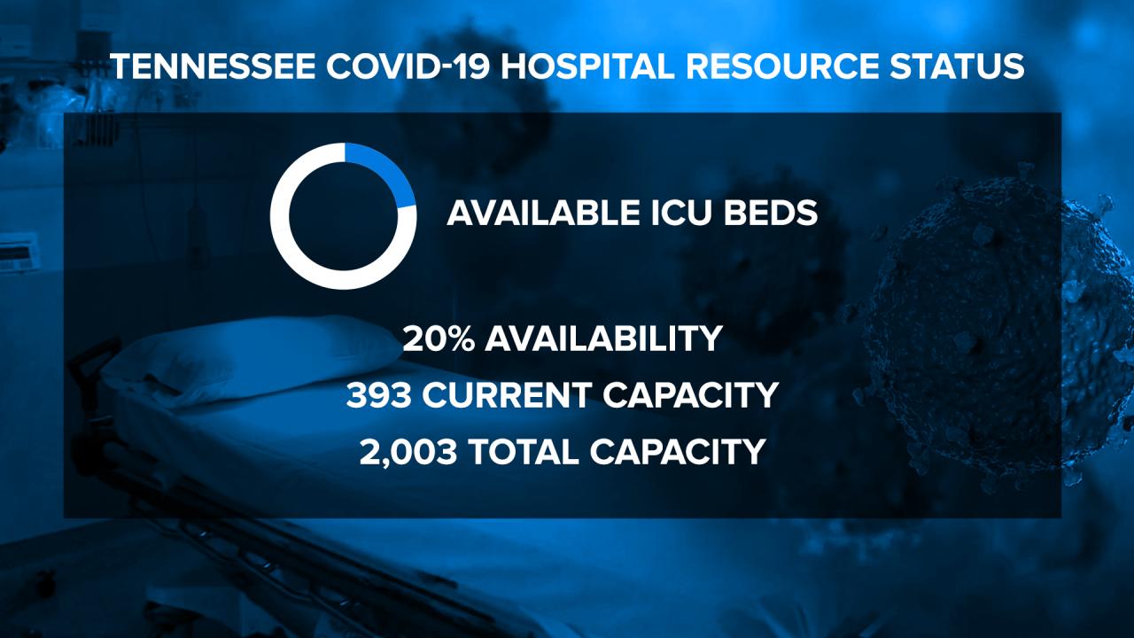 Tennessee ICU bed space is decreasing