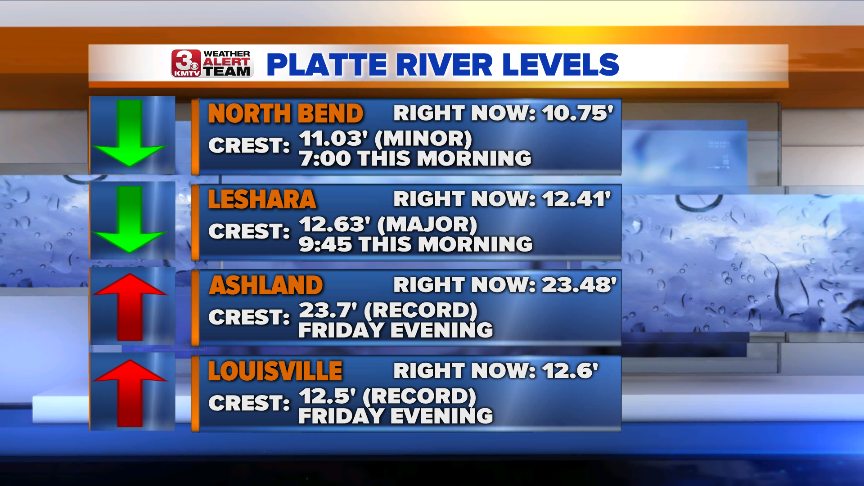 Platte River Levels.png