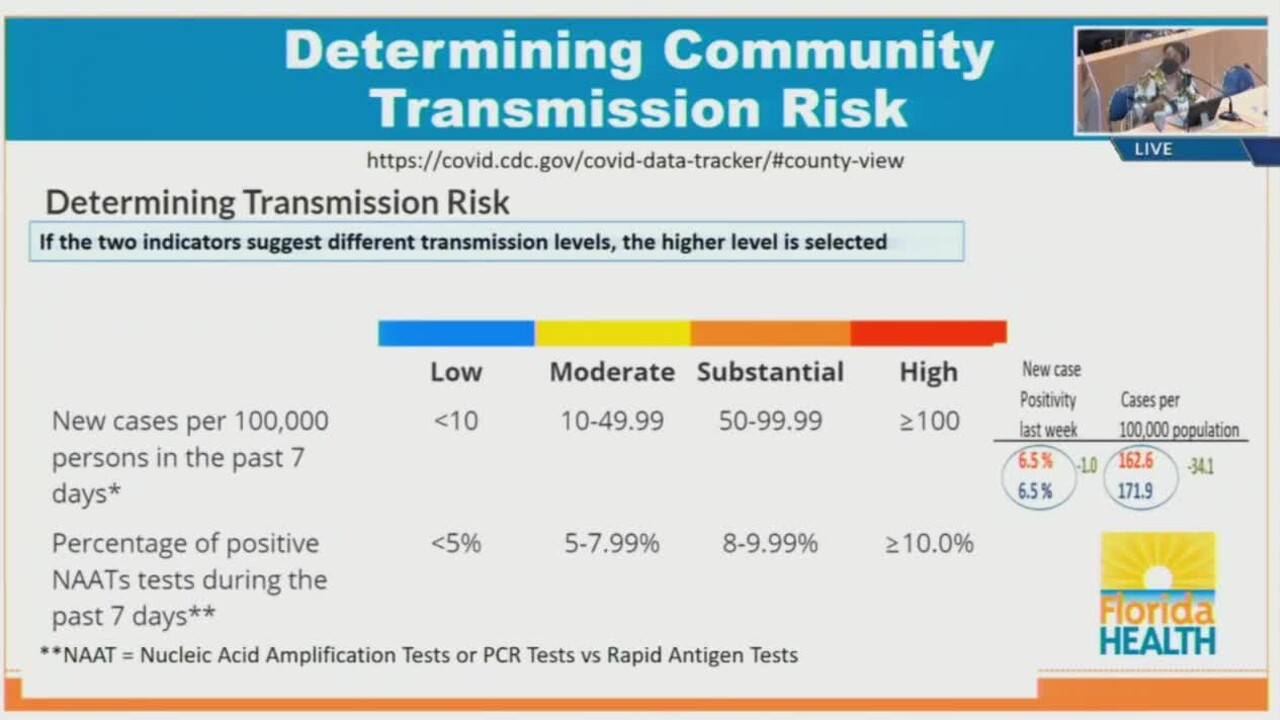 COVID-19 community transmission indicators from the CDC on Oct. 5, 2021.jpg