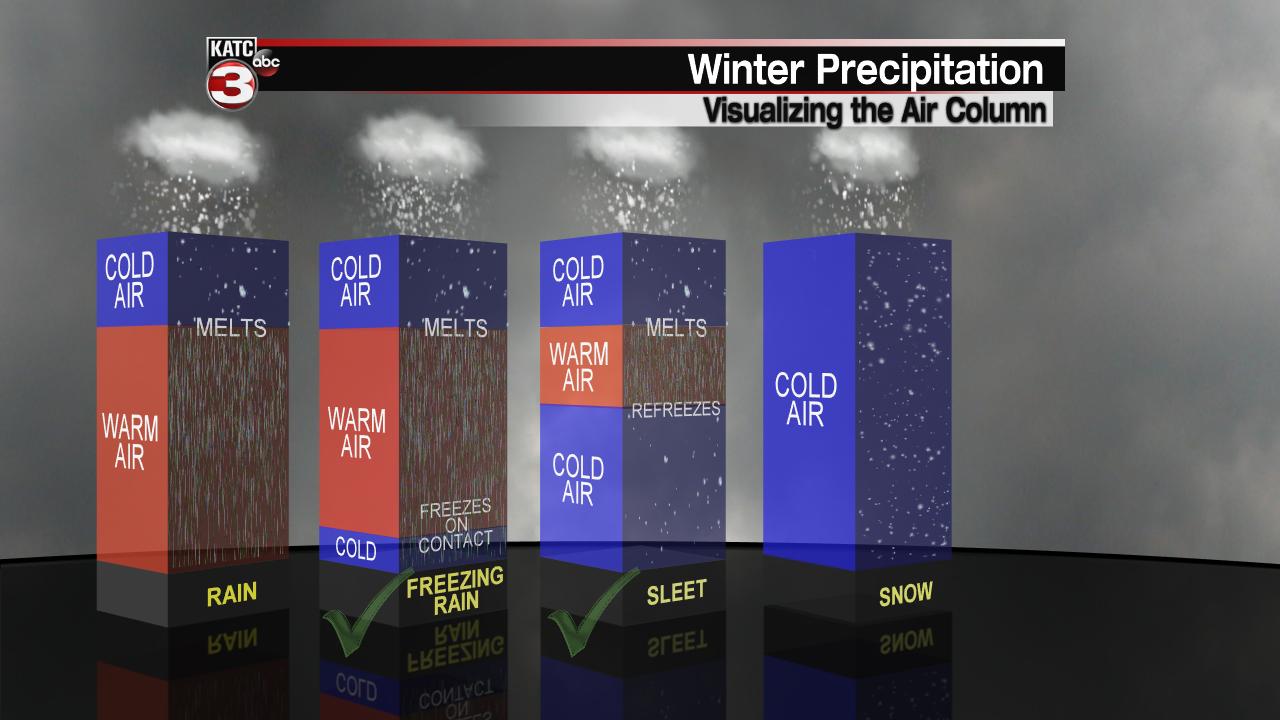 Winter Precipitation Types.png