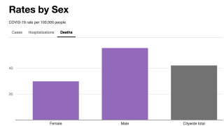 Death rates by sex in NYC