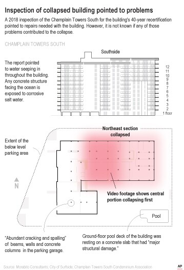 Inspection of collapsed building pointed to problems, Champlain Towers South illustration