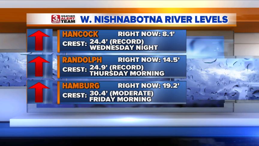 W. Nishnabotna River Levels.png