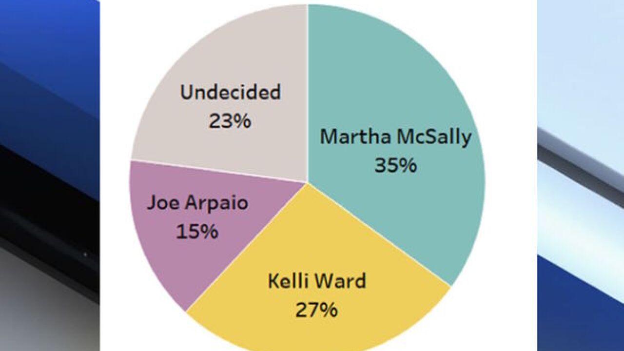 abc15 poll arizona senate race tightening in primary general