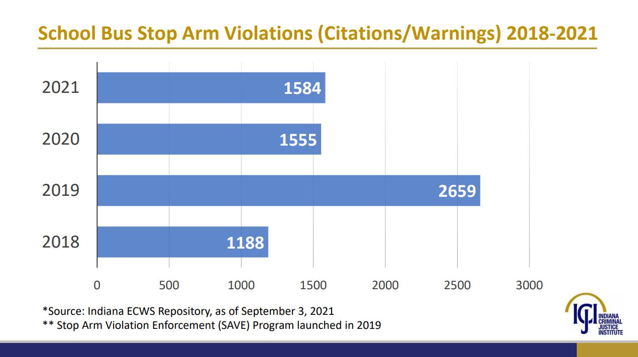 stop arm violations.png