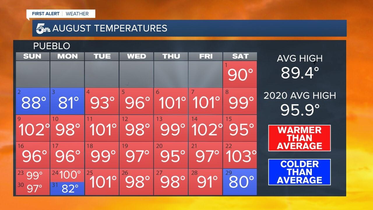 August temperatures in Pueblo