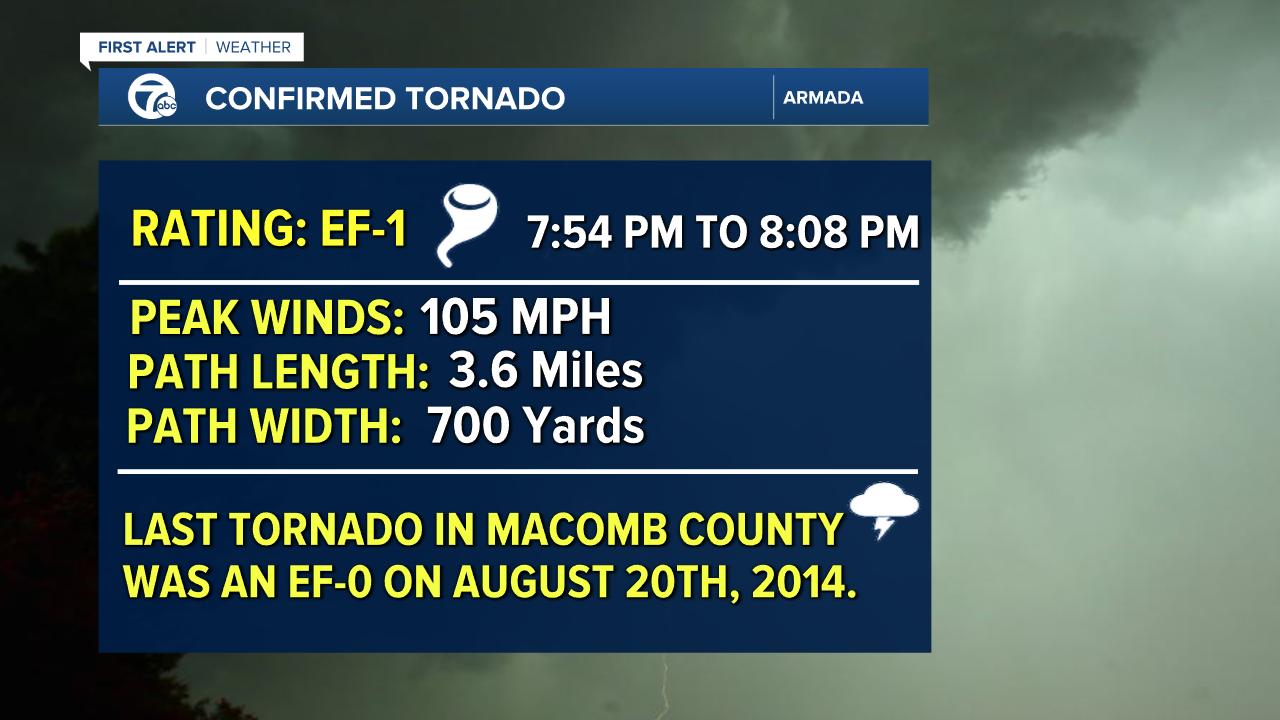 Tornado Survey Three - Mike.png