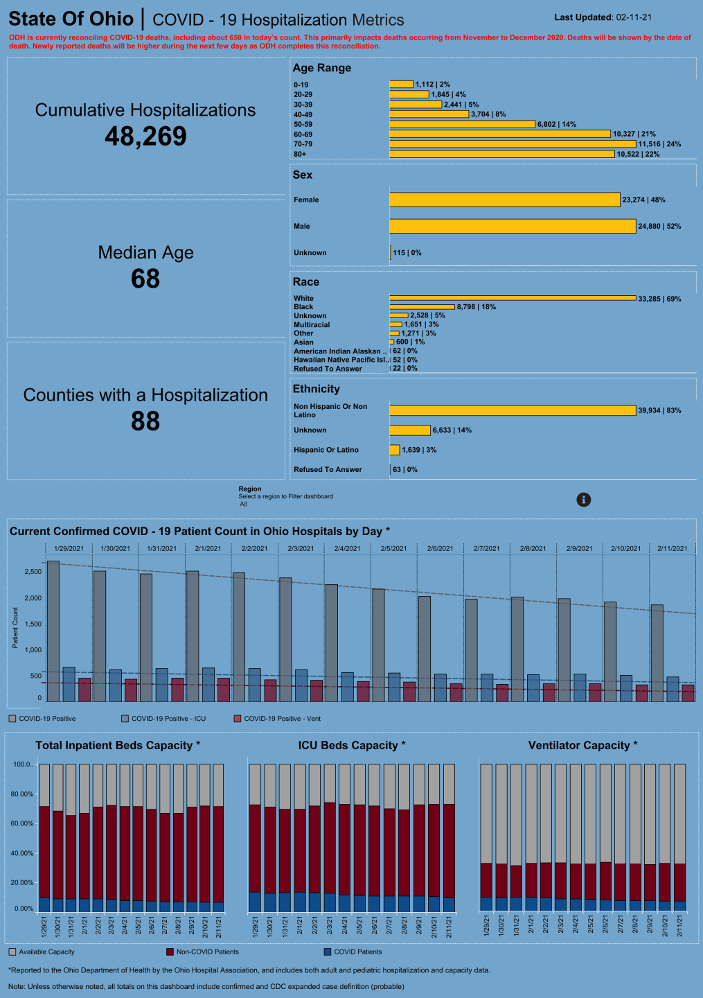 Dashboard_ Hospitalization Overview (29).png
