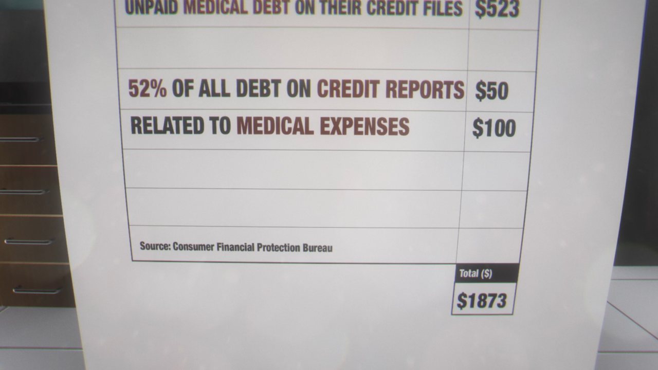 72 million Americans struggle with medical debt; ways to find relief
