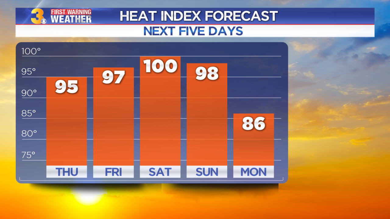 First Warning Forecast: Heat index values soar to 100 degrees by the weekend