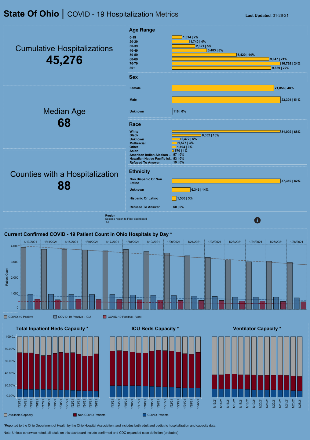 Dashboard_ Hospitalization Overview (23).png