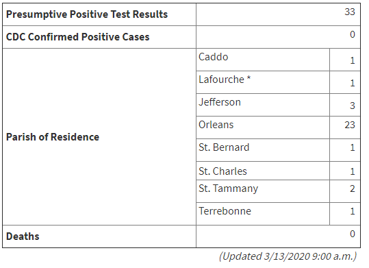 Louisiana coronavirus cases.PNG