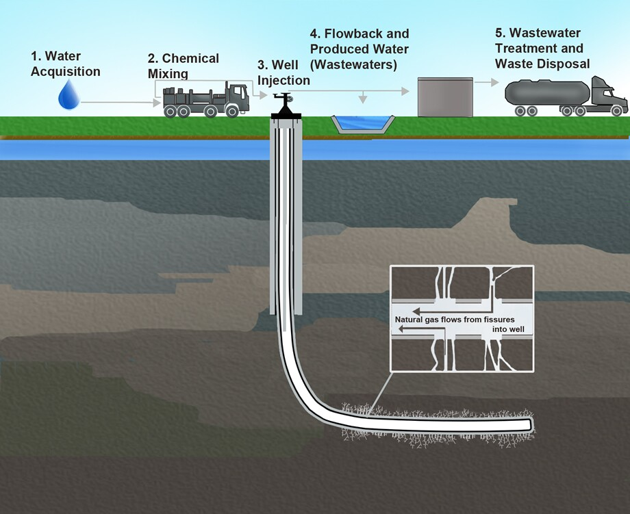 Hydraulic Fracturing, Fracking