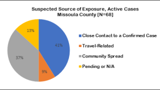 Missoula County reports 11 additional COVID-19 cases