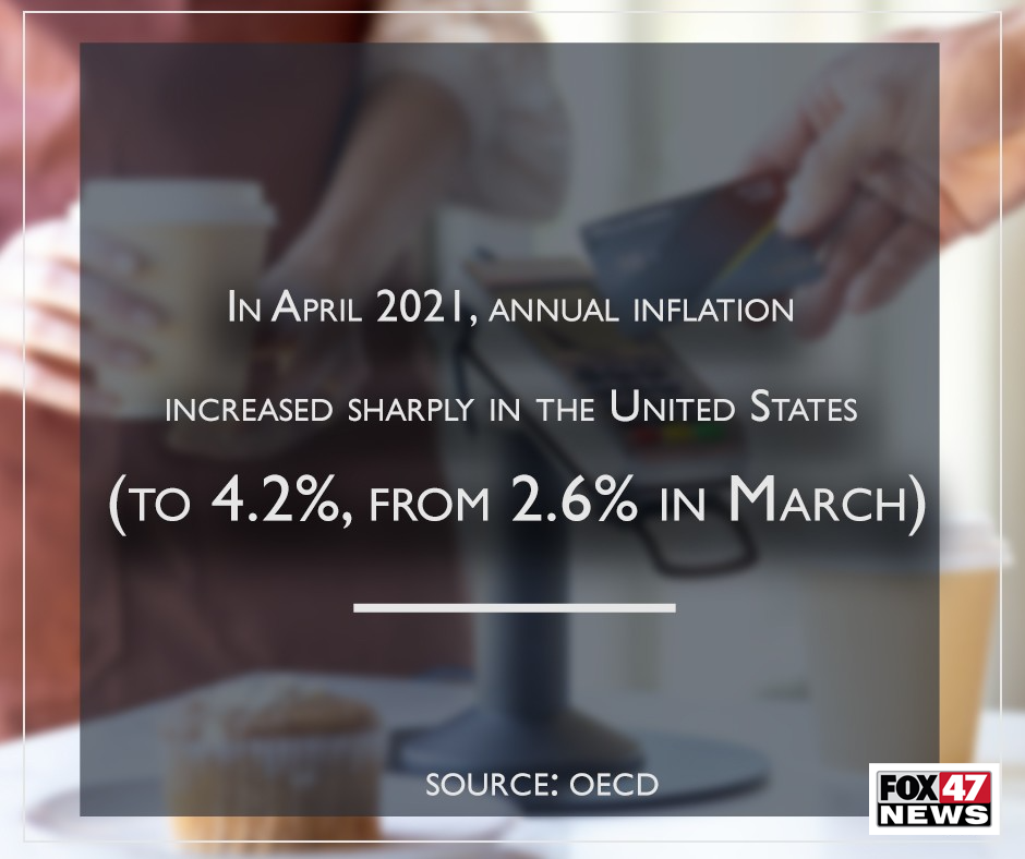In April 2021, Annual inflation increased sharply