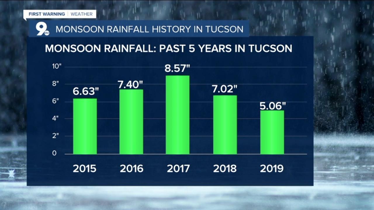 Historical Monsoon Rainfall Tucson