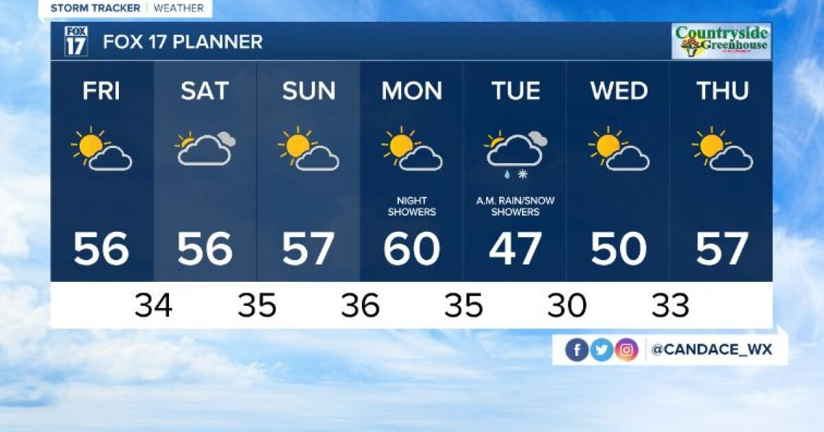Today's Forecast: Decreasing cloud cover, breezy and warmer
