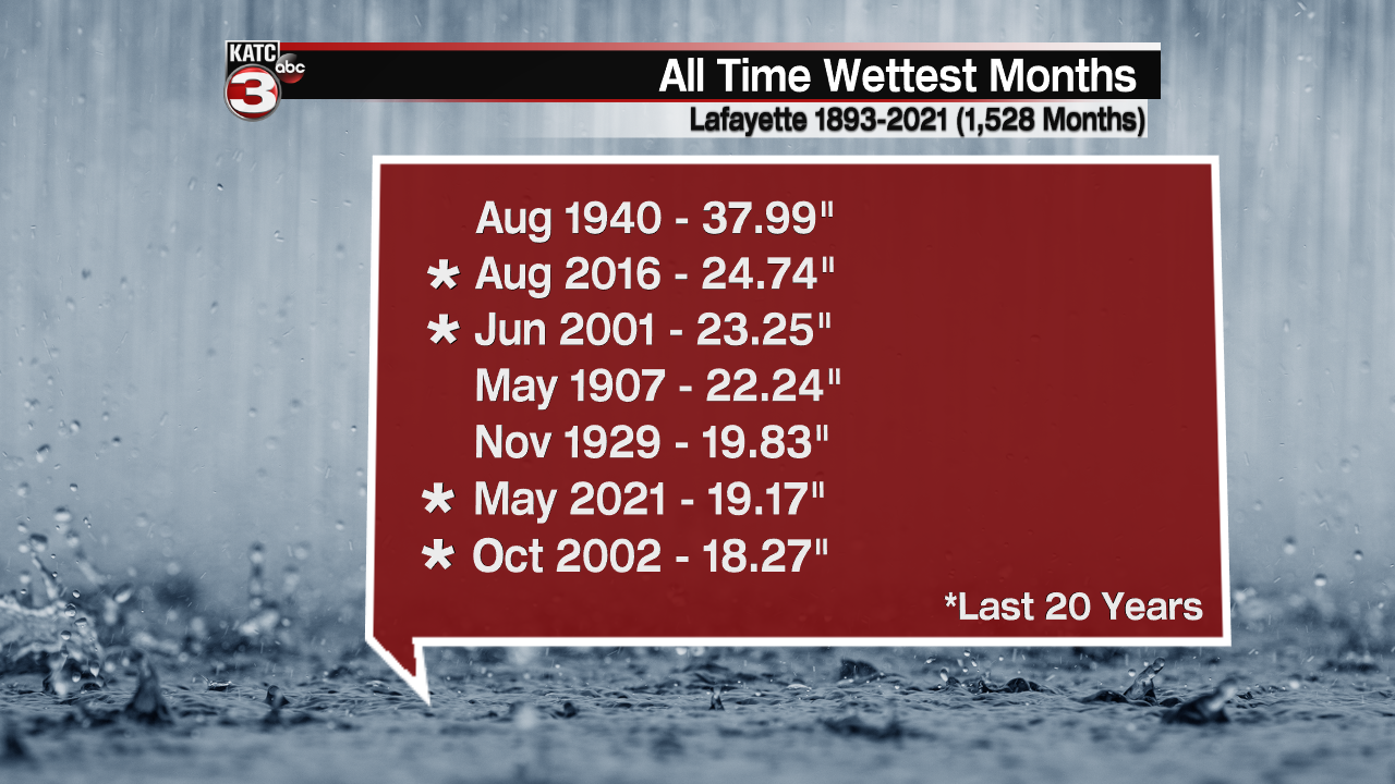All Time Wettest Months.png