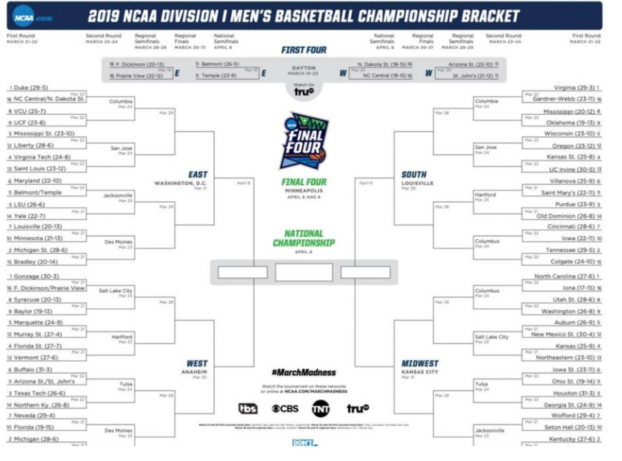 2019 NCAA Division I Men's Basketball Championship bracket