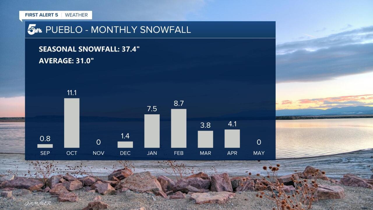 Pueblo Monthly Snowfall