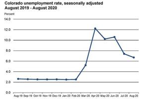 colorado-unemployment-august2020.png