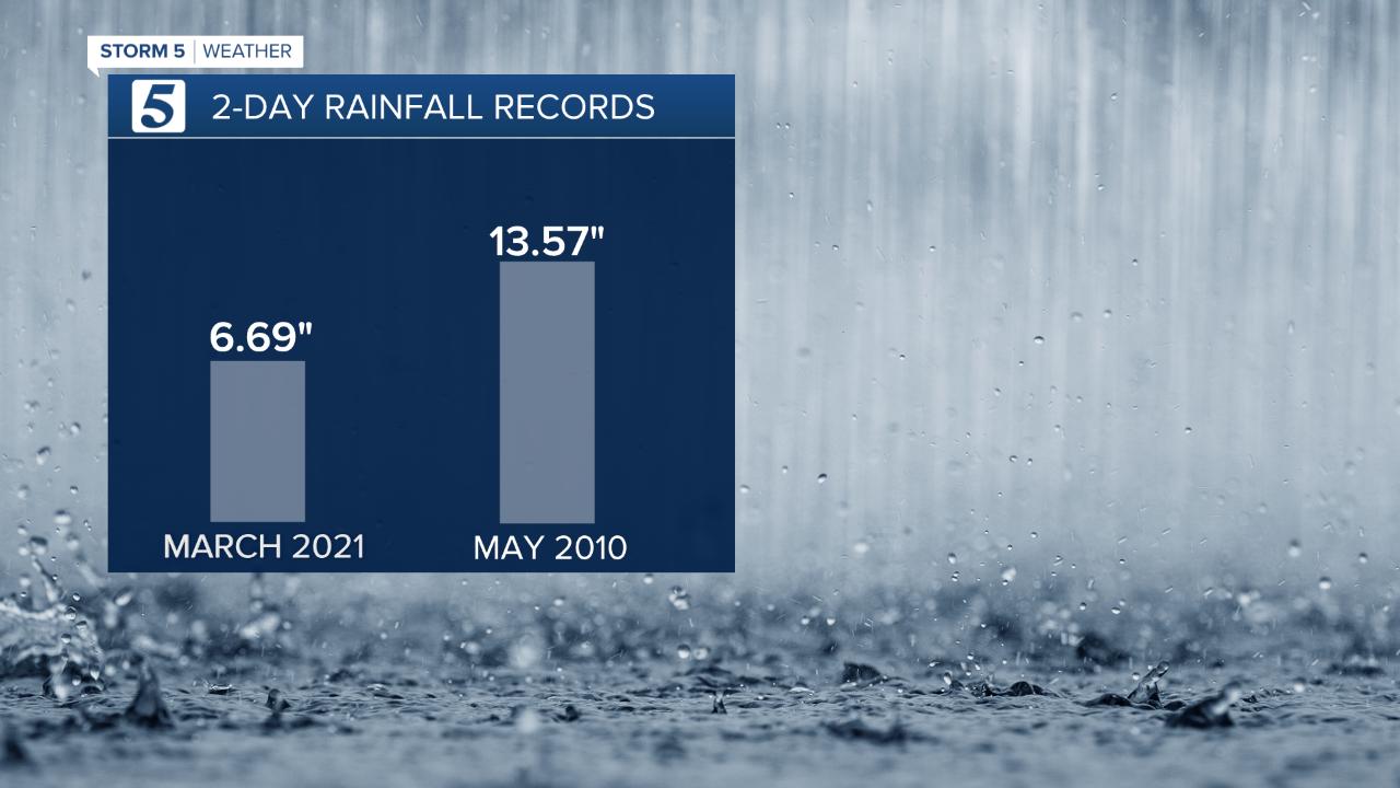 rainfall record