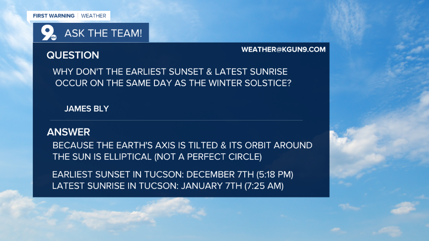 Sunrise, sunset, and the winter solstice