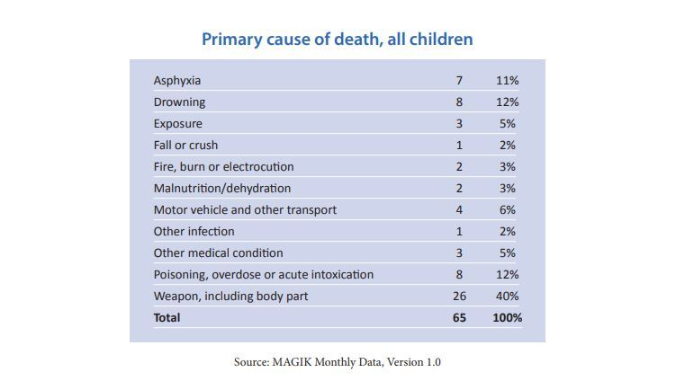 Primary Cause of Death Children.JPG