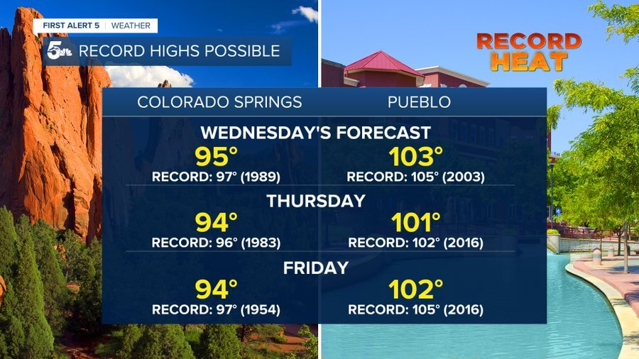 Record heat possible