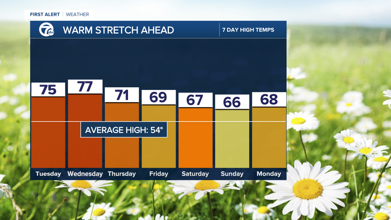 7 Day Forecast Highs - Mike.png