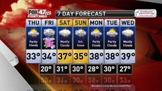 Claire's Forecast 12-31