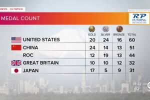 Tokyo Olympics Medal Count as of late Aug. 1, 2021
