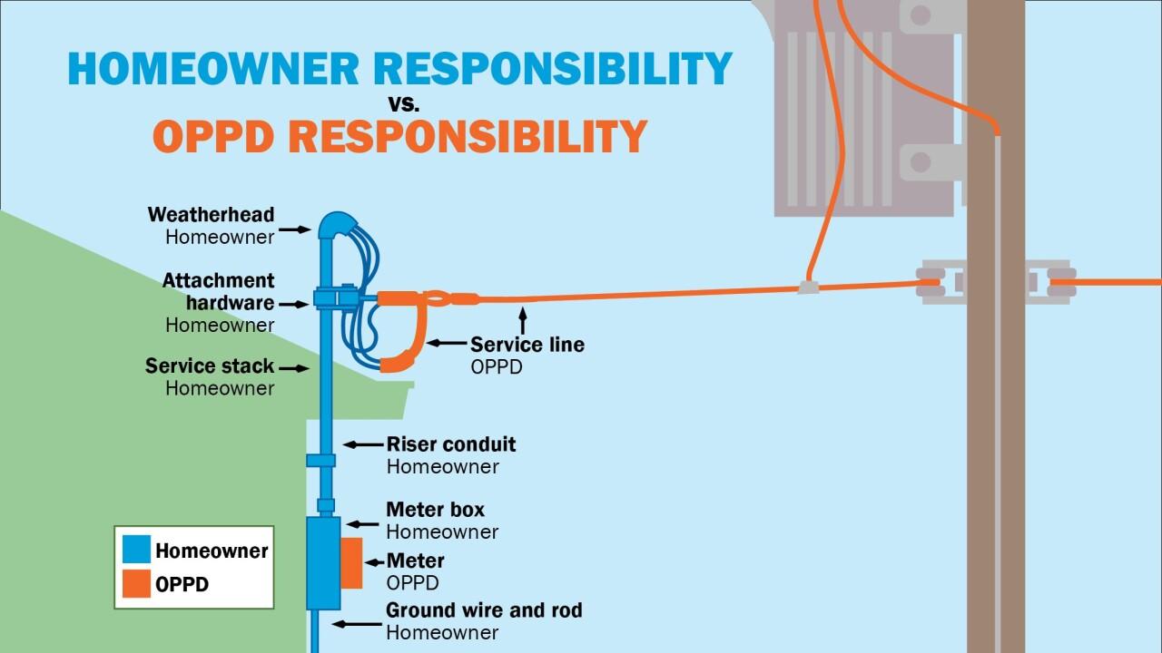 Homeowner vs OPPD responsibility - English.jpg