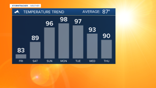 Warming trend on the way for the weekend