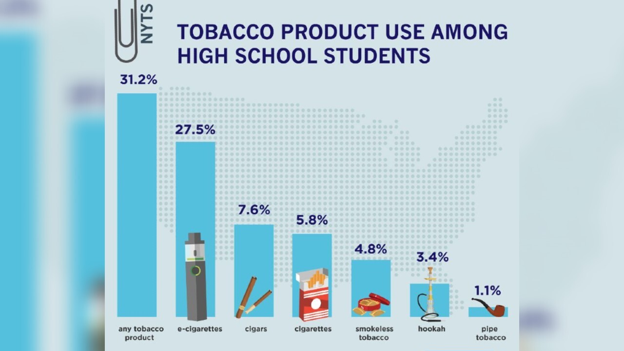 6.2 million middle, high schooler students used tobacco products in 2019, survey says