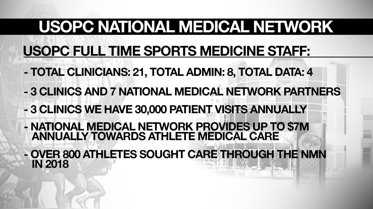 USOPC National Medical Network