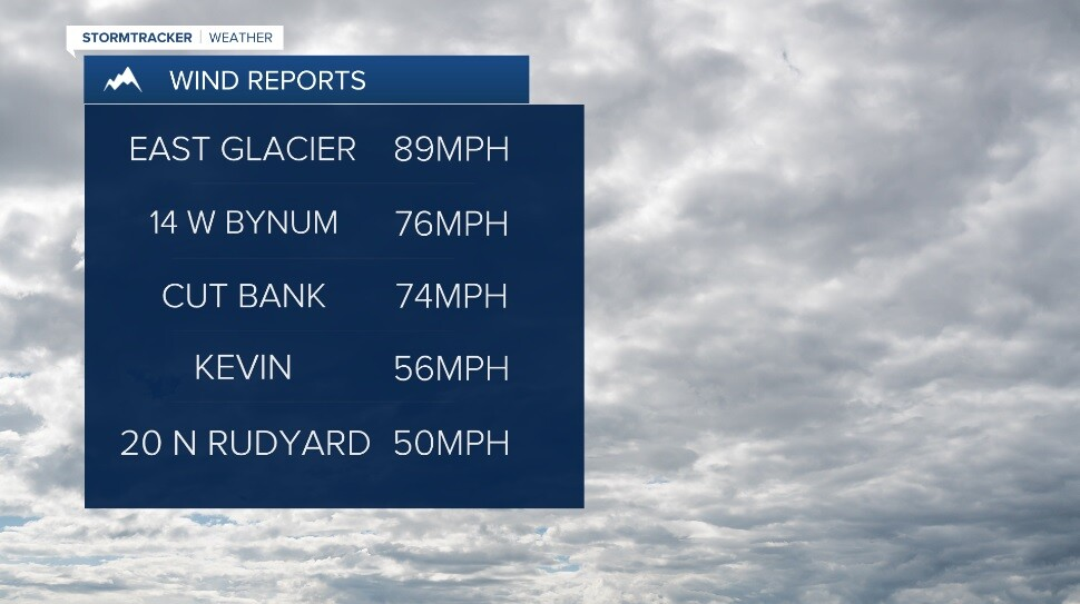 Wind Gusts on February 25