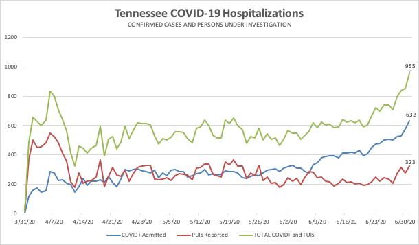 TN COVID Hospitalizations All.jpg