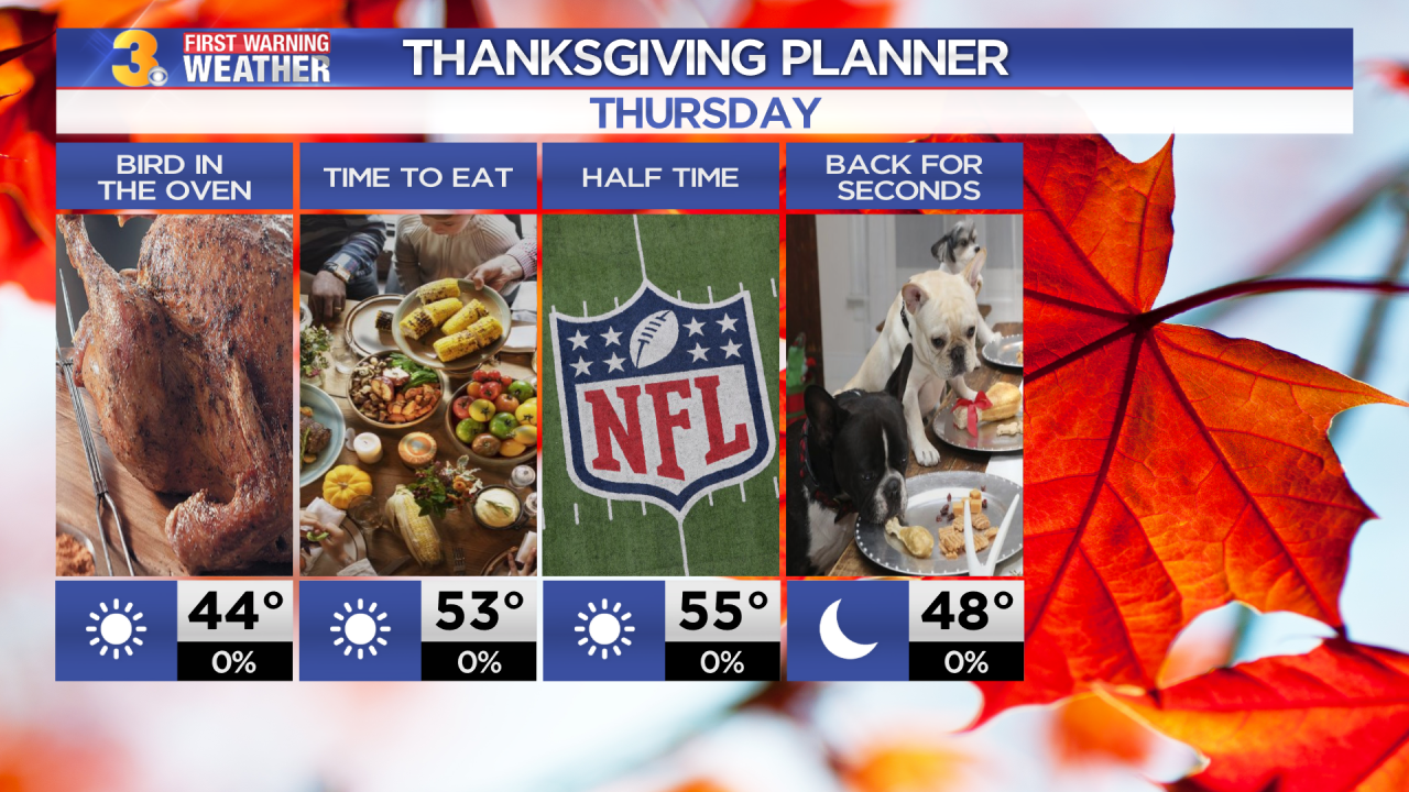 First Warning Forecast: Tracking a dry, sunny and breezy Thanksgiving