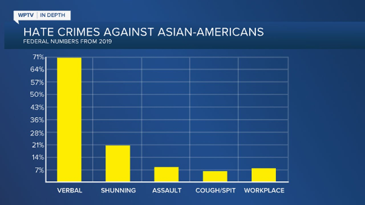 Asian American hate crimes in 2019