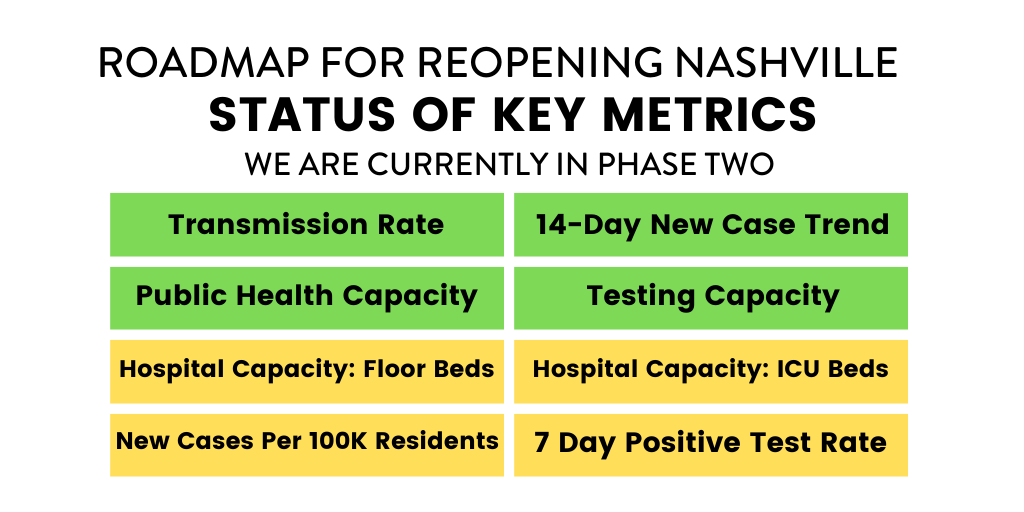 Nashville's key metrics for reopening on August 7. Source: MPHD