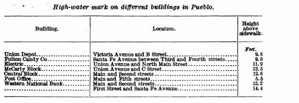 High watermark on different buildings in pueblo flood 1921