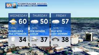 Dry Continues, Changes Midweek