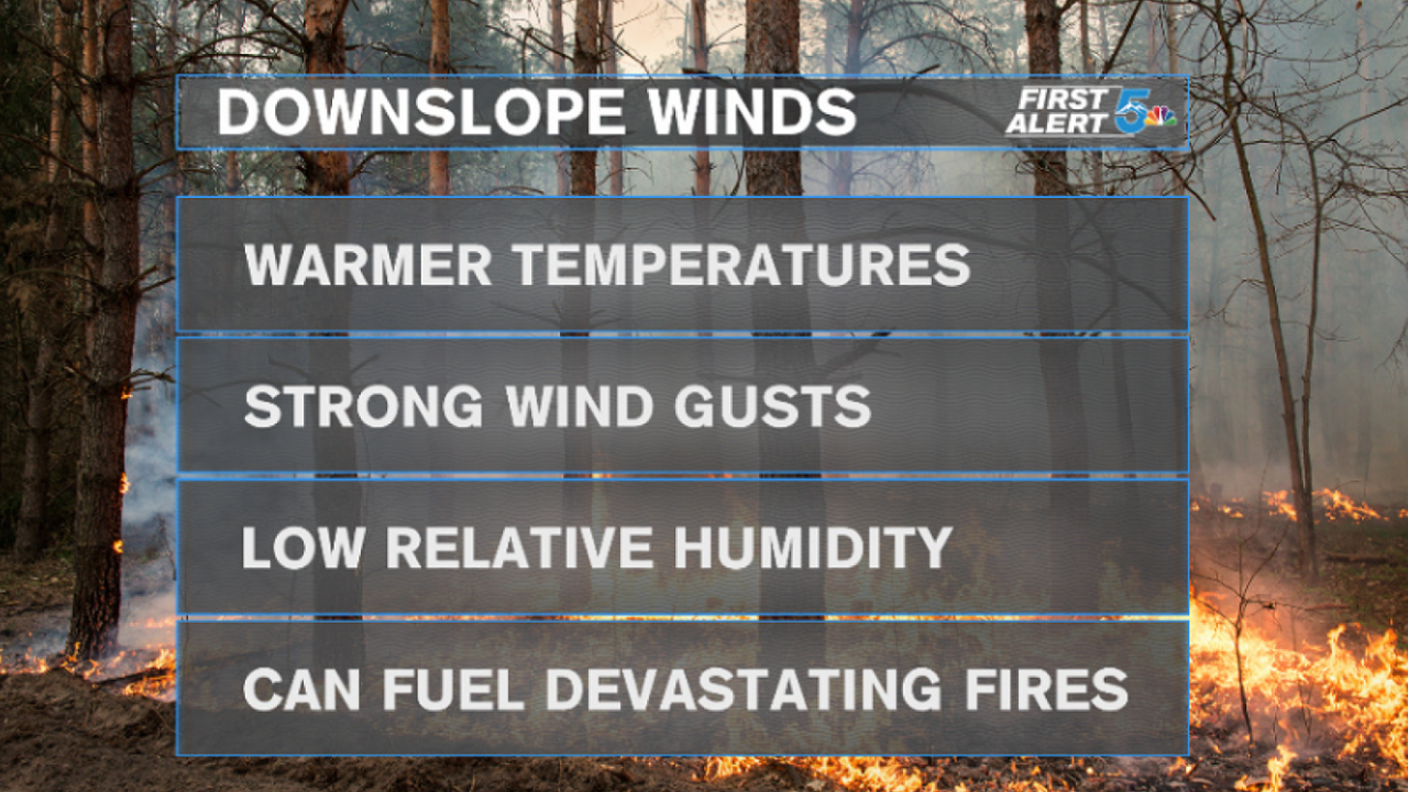 The effects of downslope winds
