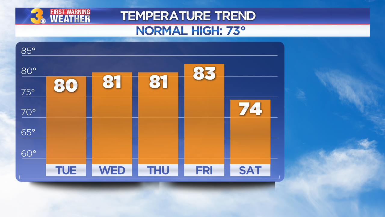Tuesday's First Warning Forecast: Back to the 80s