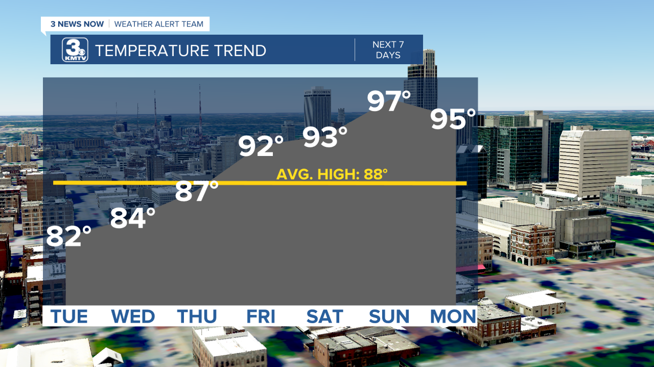 Temp Trend 7 Days AM.png
