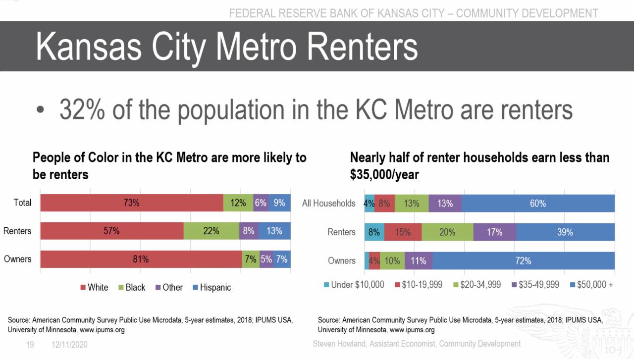 Renters demographics in Kansas City.png