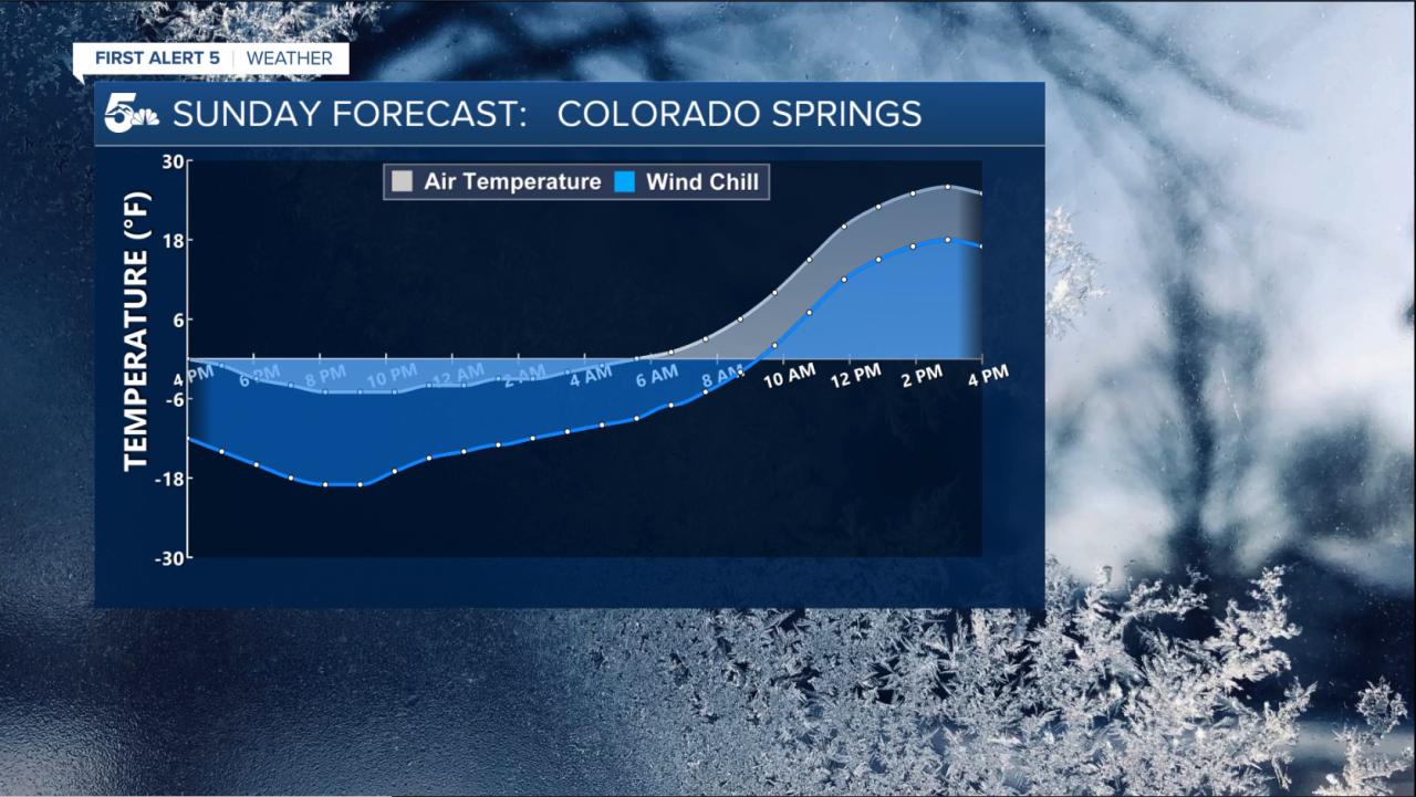 Sunday night temperature versus windchill forecast for Colorado Springs.