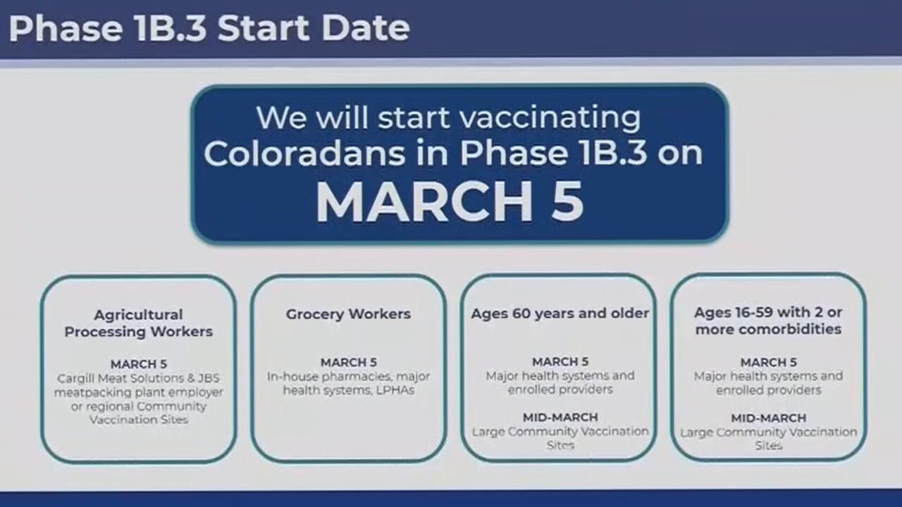 Phase 1B.3 Start Date