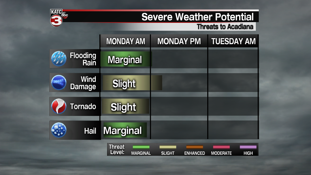 Severe Threat Impact Time-Line 3 Parts.png